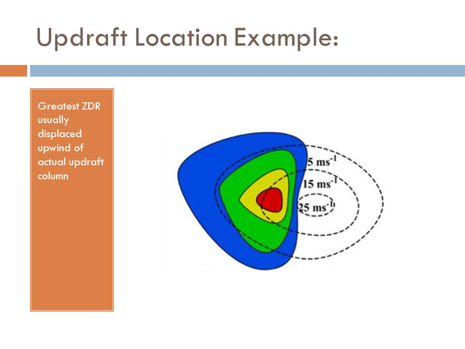 Updraft Location Example: Greatest ZDR usually displaced upwind of actual updraft column