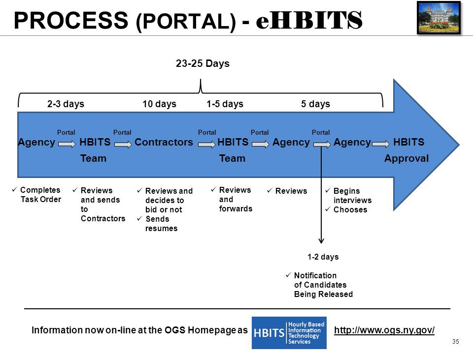 PROCESS (PORTAL) - eHBITS 35 Agency HBITS Contractors HBITS Agency Agency HBITS Team Team Approval 2-3 days 10 days 1-5 days 5 days Completes Task Ord
