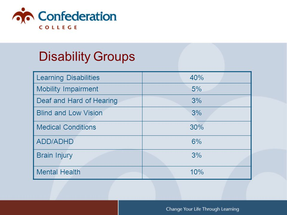 Disability Groups Learning Disabilities40% Mobility Impairment5% Deaf and Hard of Hearing3% Blind and Low Vision3% Medical Conditions30% ADD/ADHD6% Br