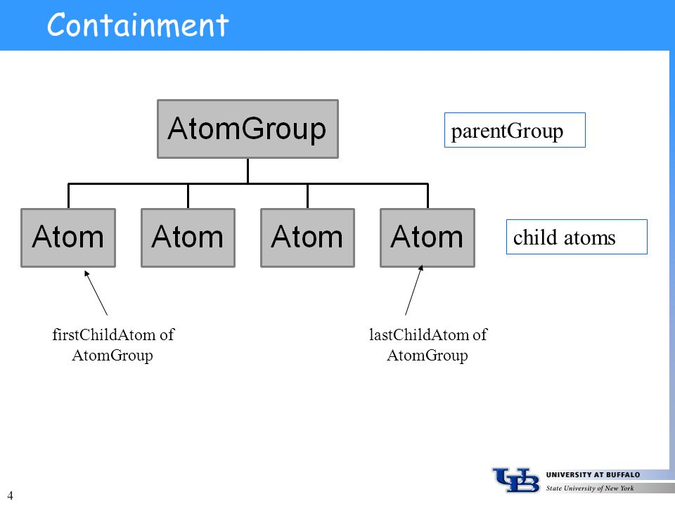 4 Containment parentGroup child atoms firstChildAtom of AtomGroup lastChildAtom of AtomGroup