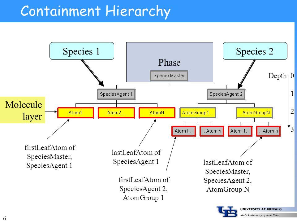 6 Phase Containment Hierarchy Molecule layer Species 2Species 1 firstLeafAtom of SpeciesMaster, SpeciesAgent 1 lastLeafAtom of SpeciesAgent 1 firstLeafAtom of SpeciesAgent 2, AtomGroup 1 lastLeafAtom of SpeciesMaster, SpeciesAgent 2, AtomGroup N Depth 0 1 2 3