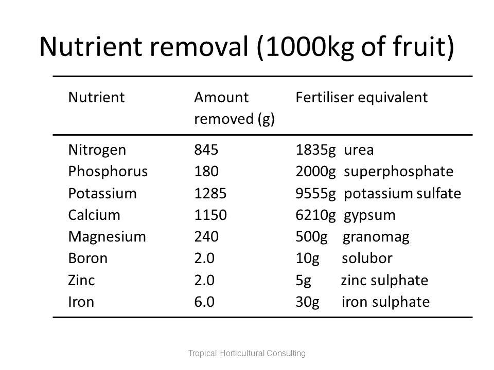 Nutrient removal (1000kg of fruit) Tropical Horticultural Consulting NutrientAmountFertiliser equivalent removed (g) Nitrogen8451835g urea Phosphorus1