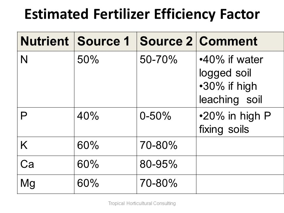Estimated Fertilizer Efficiency Factor NutrientSource 1Source 2Comment N50%50-70%40% if water logged soil 30% if high leaching soil P40%0-50%20% in hi