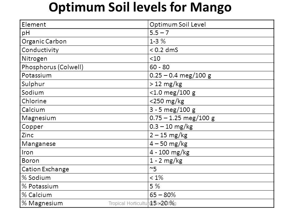 ElementOptimum Soil Level pH5.5 – 7 Organic Carbon1-3 % Conductivity< 0.2 dmS Nitrogen<10 Phosphorus (Colwell)60 - 80 Potassium0.25 – 0.4 meg/100 g Su
