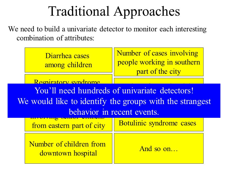 Traditional Approaches We need to build a univariate detector to monitor each interesting combination of attributes: Diarrhea cases among children Respiratory syndrome cases among females Viral syndrome cases involving senior citizens from eastern part of city Number of children from downtown hospital Number of cases involving people working in southern part of the city Number of cases involving teenage girls living in the western part of the city Botulinic syndrome cases And so on… Youll need hundreds of univariate detectors.
