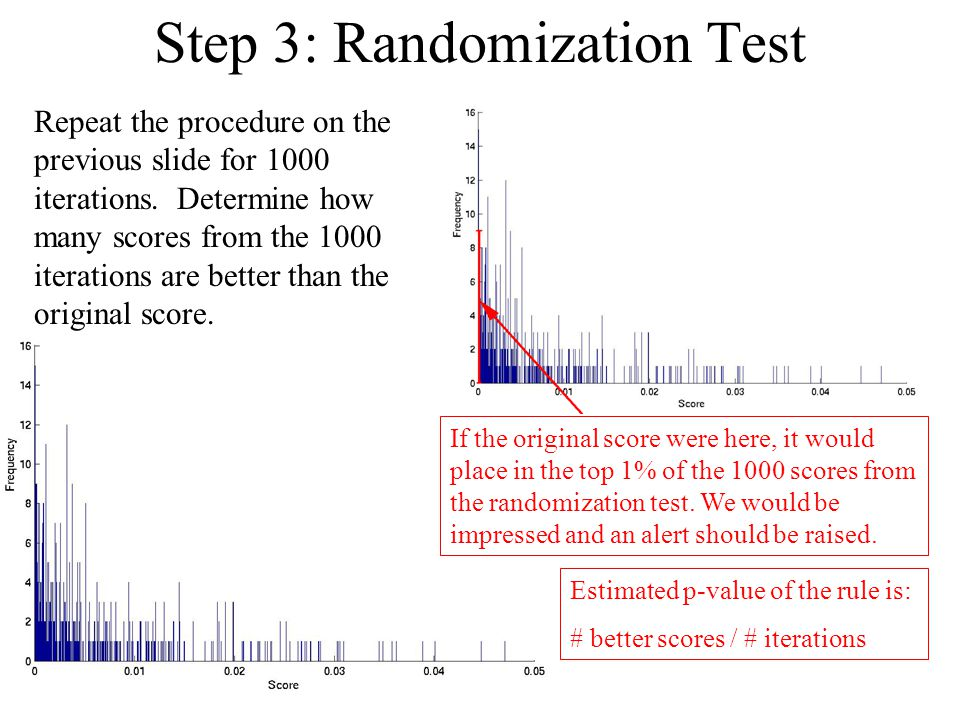 Step 3: Randomization Test Repeat the procedure on the previous slide for 1000 iterations.