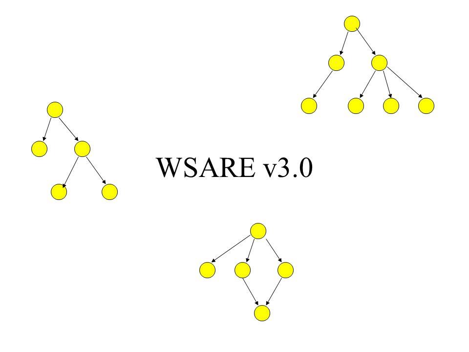 WSARE v3.0