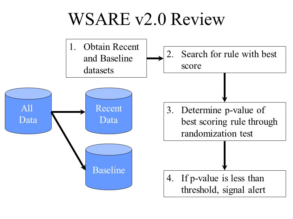 WSARE v2.0 Review 2.Search for rule with best score 3.Determine p-value of best scoring rule through randomization test All Data 4.If p-value is less than threshold, signal alert Recent Data Baseline 1.Obtain Recent and Baseline datasets