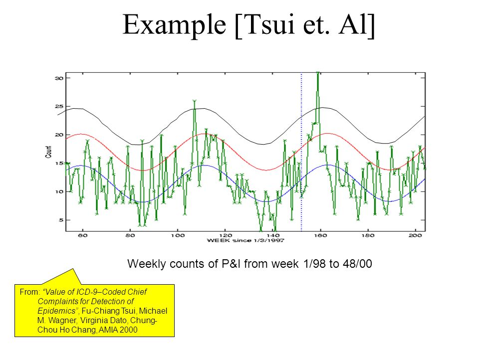 Weekly counts of P&I from week 1/98 to 48/00 Example [Tsui et.