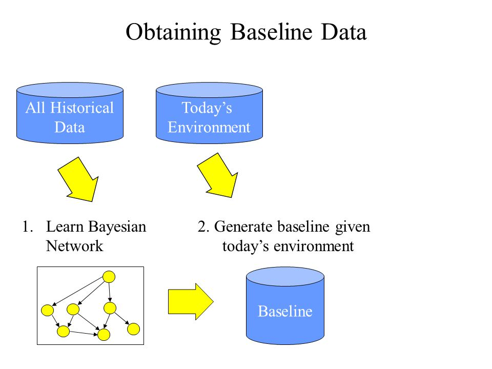 Obtaining Baseline Data Baseline All Historical Data Todays Environment 1.Learn Bayesian Network 2.