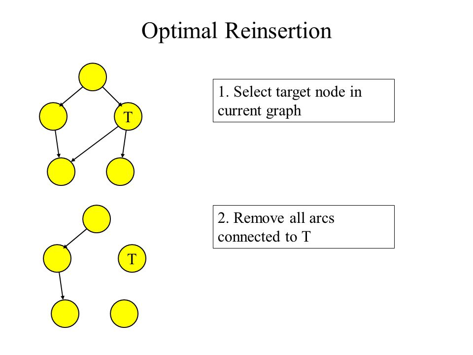 T 1. Select target node in current graph T 2. Remove all arcs connected to T Optimal Reinsertion