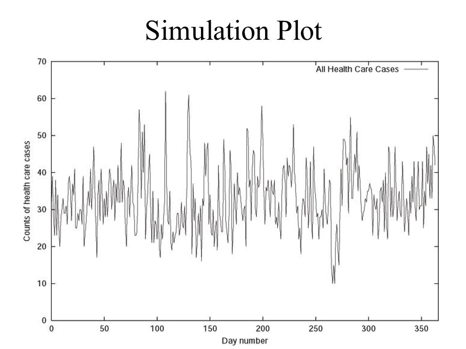 Simulation Plot