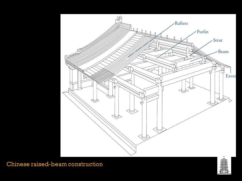 Chinese raised-beam construction