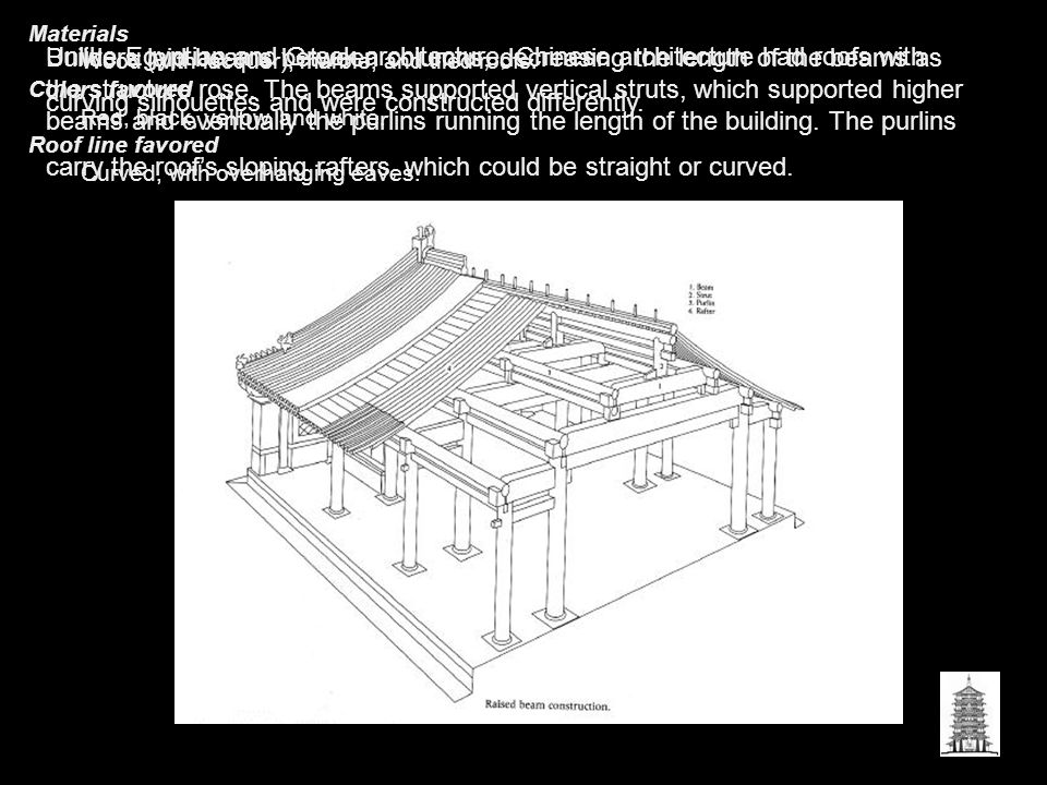 Unlike Egyptian and Greek architecture, Chinese architecture had roofs with curving silhouettes and were constructed differently.