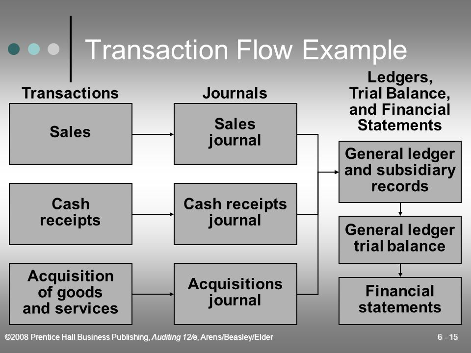 ©2008 Prentice Hall Business Publishing, Auditing 12/e, Arens/Beasley/Elder 6 - 15 Transaction Flow Example Ledgers, Trial Balance, and Financial Stat