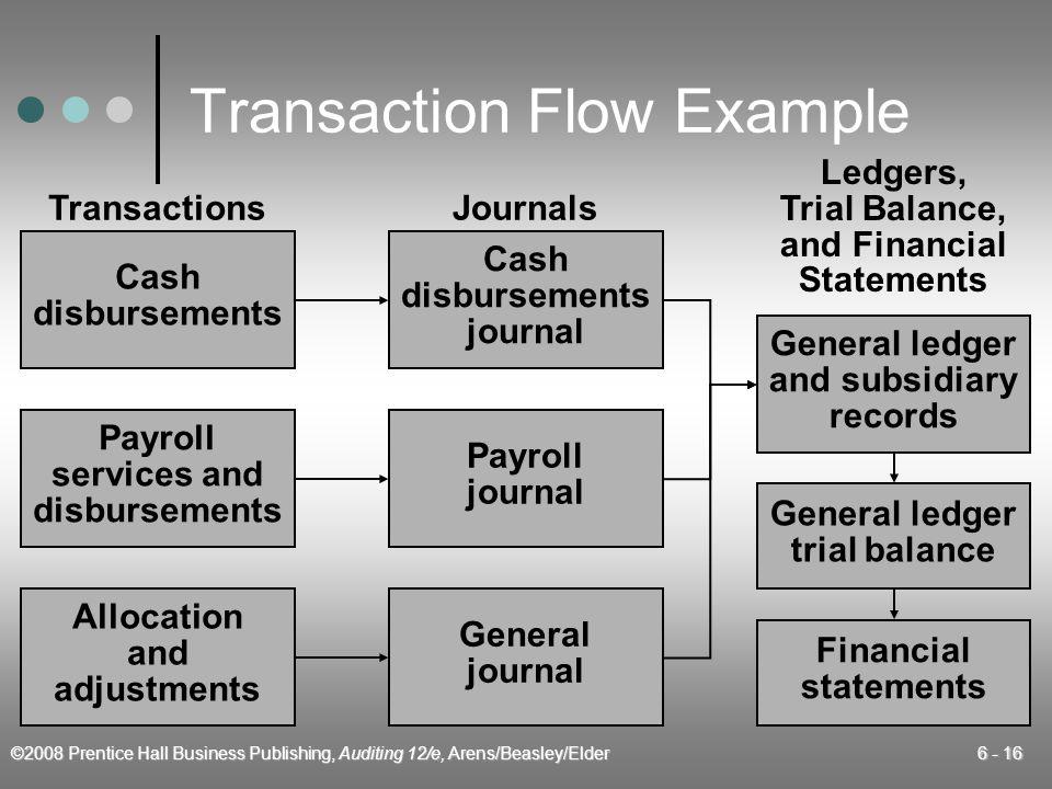 ©2008 Prentice Hall Business Publishing, Auditing 12/e, Arens/Beasley/Elder 6 - 16 Transaction Flow Example Allocation and adjustments Cash disburseme