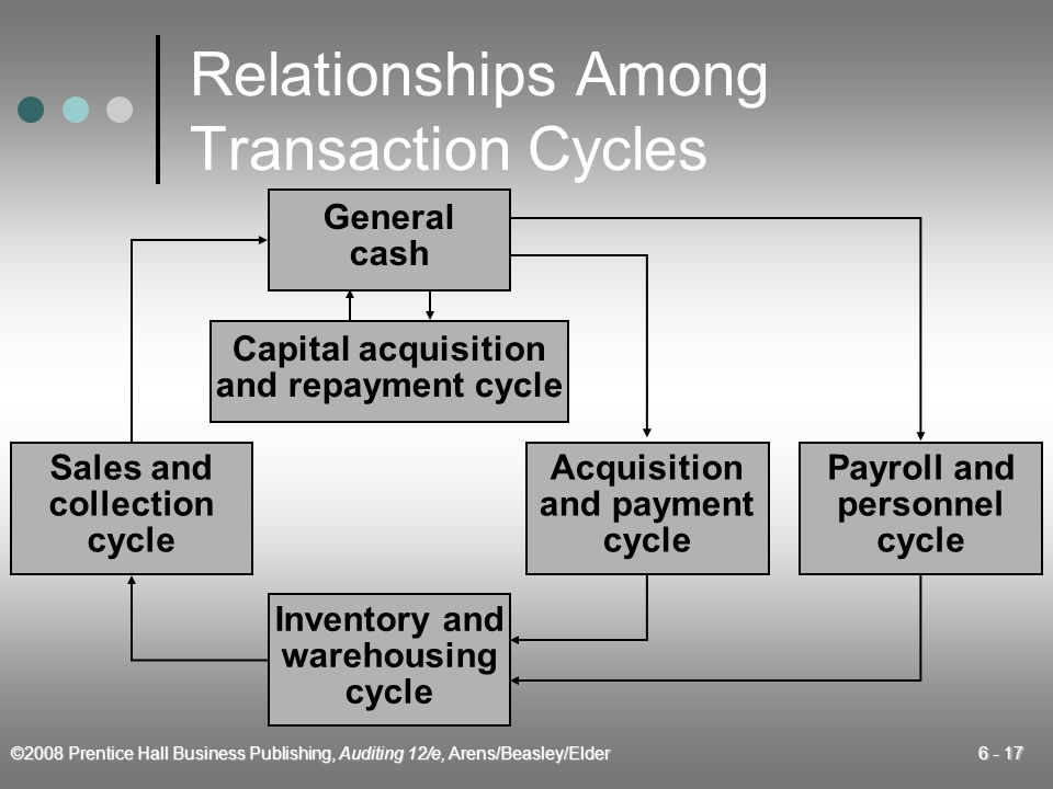 ©2008 Prentice Hall Business Publishing, Auditing 12/e, Arens/Beasley/Elder 6 - 17 Relationships Among Transaction Cycles General cash Capital acquisi