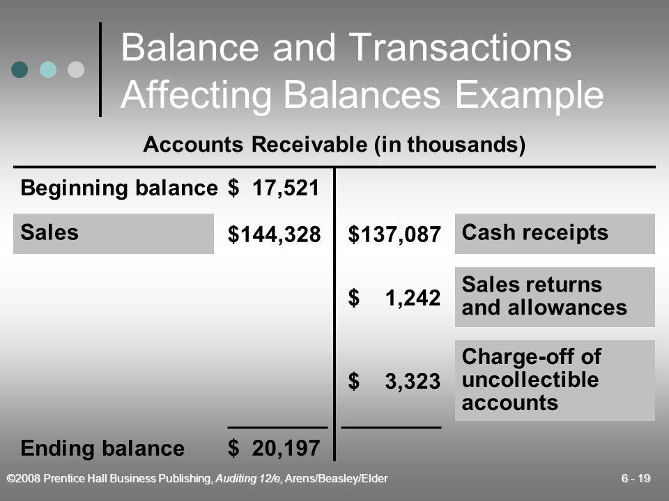 ©2008 Prentice Hall Business Publishing, Auditing 12/e, Arens/Beasley/Elder 6 - 19 Balance and Transactions Affecting Balances Example Beginning balan