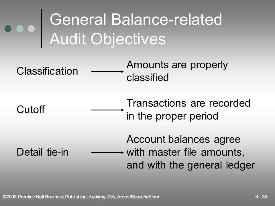 ©2008 Prentice Hall Business Publishing, Auditing 12/e, Arens/Beasley/Elder 6 - 30 Classification Amounts are properly classified Cutoff Transactions