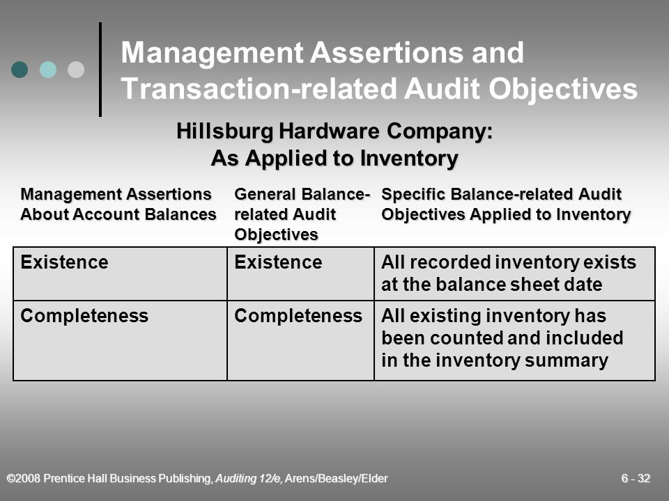 ©2008 Prentice Hall Business Publishing, Auditing 12/e, Arens/Beasley/Elder 6 - 32 Management Assertions and Transaction-related Audit Objectives Mana