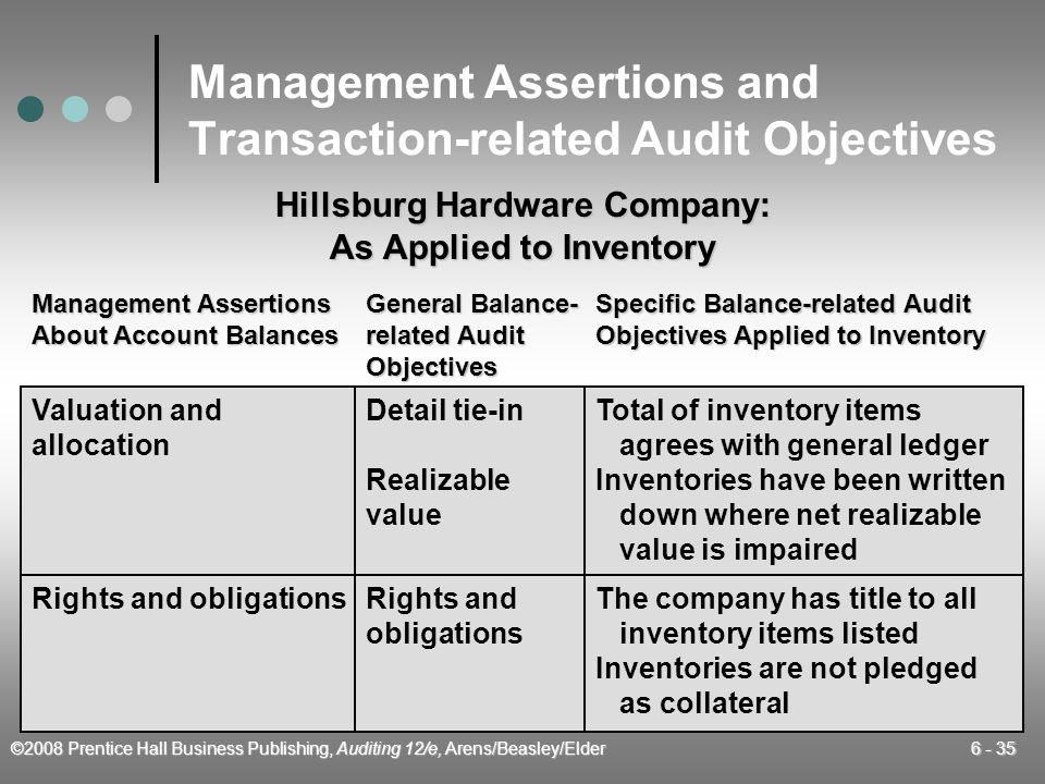 ©2008 Prentice Hall Business Publishing, Auditing 12/e, Arens/Beasley/Elder 6 - 35 Management Assertions and Transaction-related Audit Objectives Mana