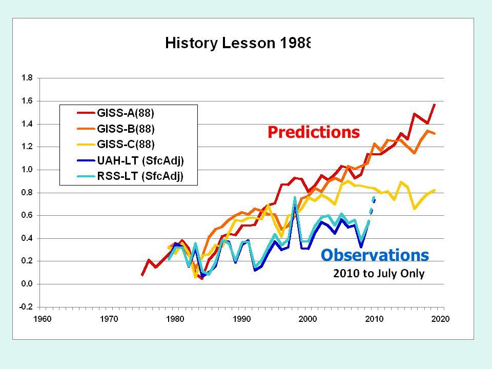 Observations Predictions