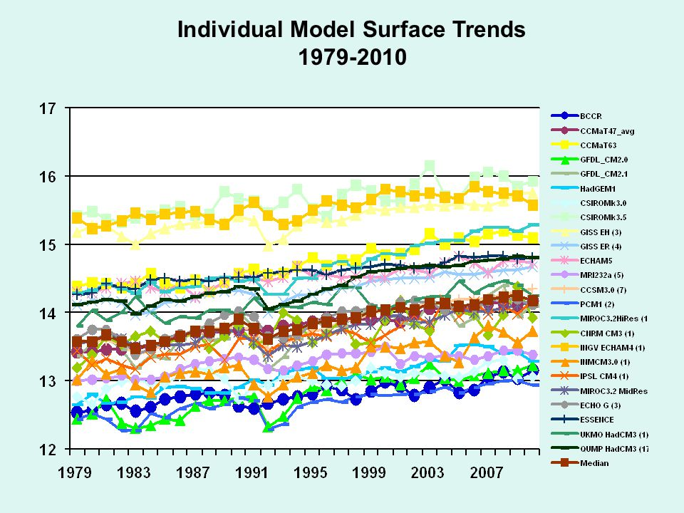 Individual Model Surface Trends 1979-2010
