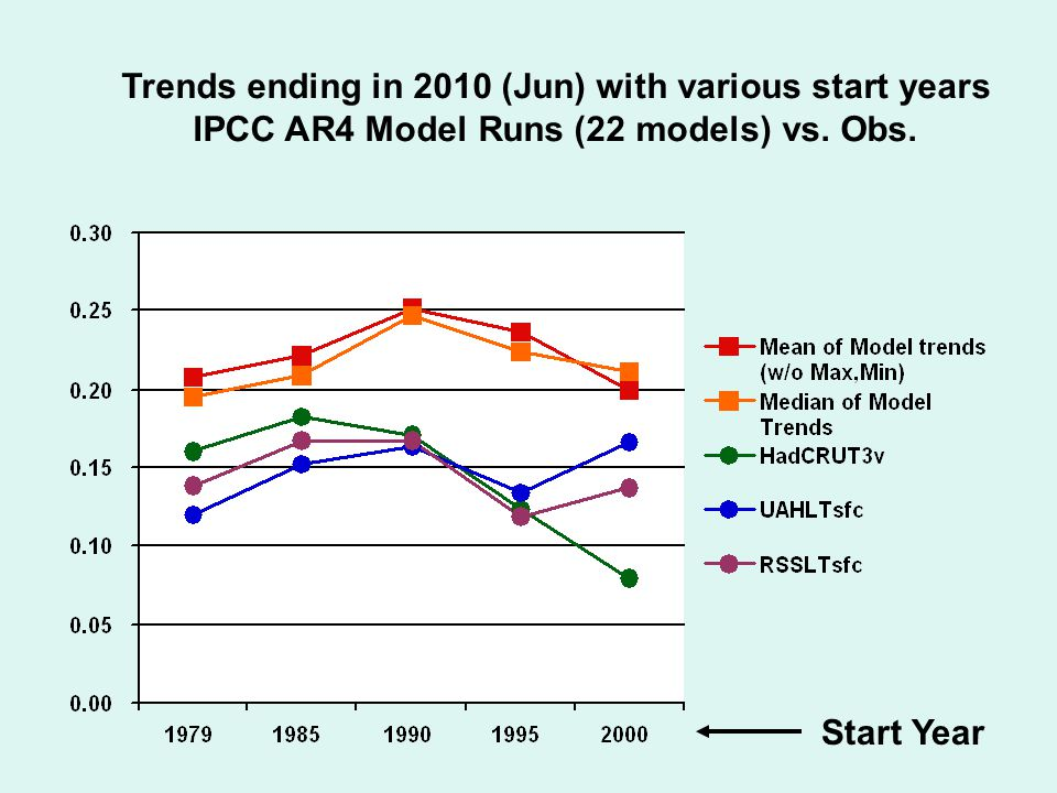 Trends ending in 2010 (Jun) with various start years IPCC AR4 Model Runs (22 models) vs. Obs. Start Year