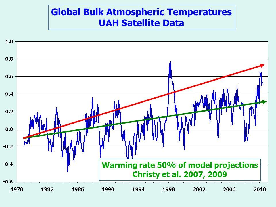 Global Bulk Atmospheric Temperatures UAH Satellite Data Warming rate 50% of model projections Christy et al.