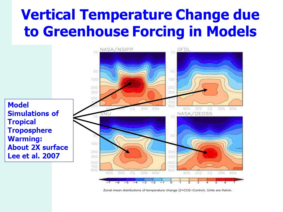 Vertical Temperature Change due to Greenhouse Forcing in Models Model Simulations of Tropical Troposphere Warming: About 2X surface Lee et al. 2007