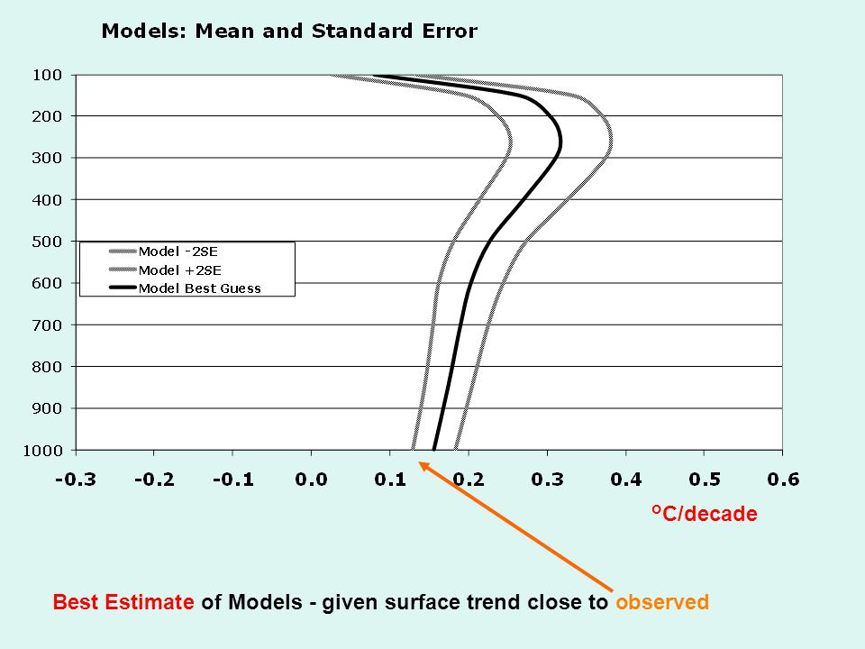 Best Estimate of Models - given surface trend close to observed °C/decade