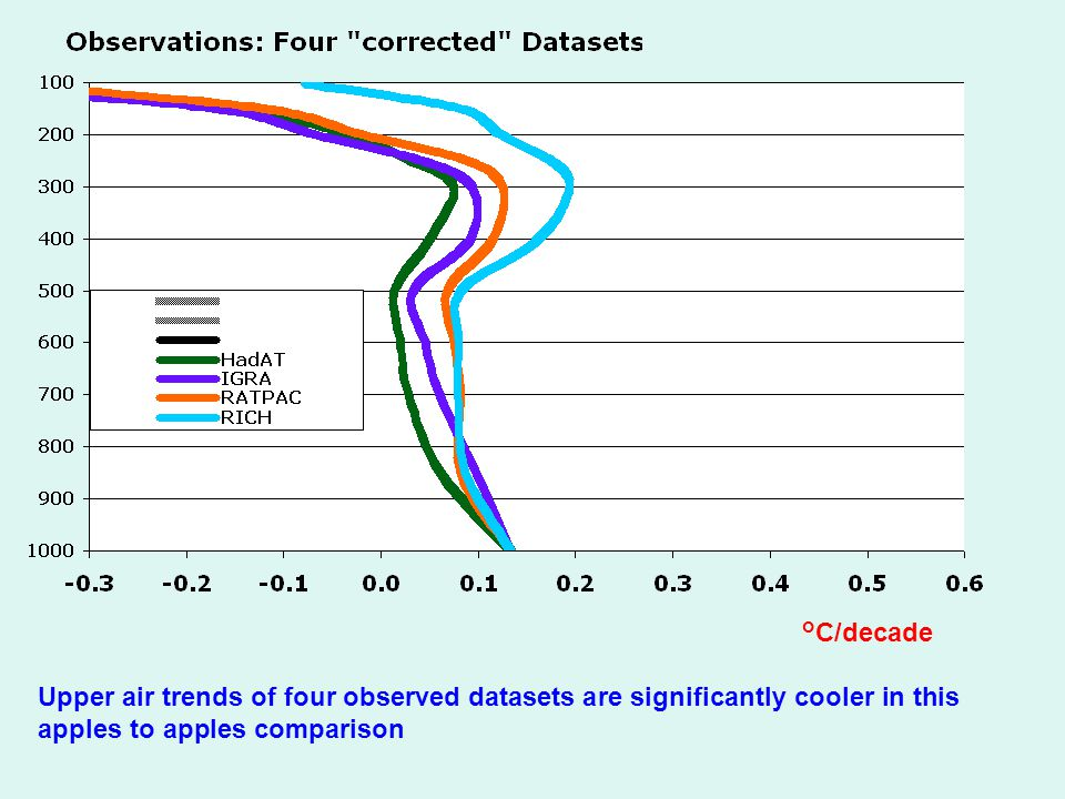 Upper air trends of four observed datasets are significantly cooler in this apples to apples comparison °C/decade