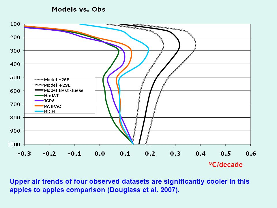 Upper air trends of four observed datasets are significantly cooler in this apples to apples comparison (Douglass et al.