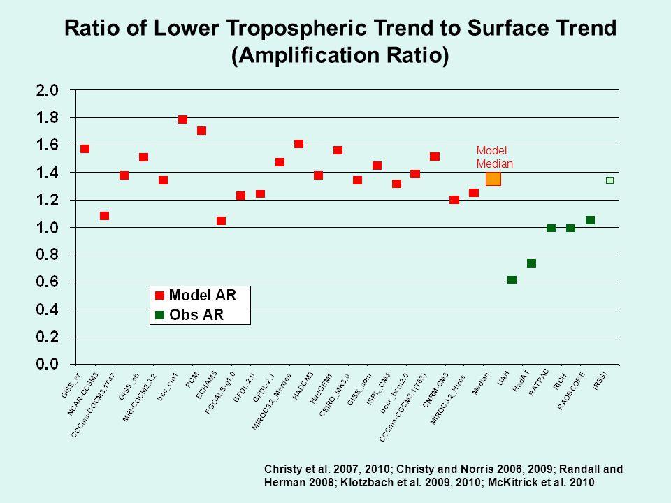 Christy et al. 2007, 2010; Christy and Norris 2006, 2009; Randall and Herman 2008; Klotzbach et al.