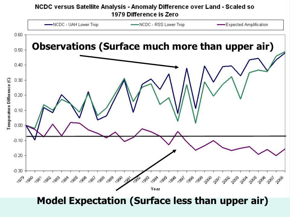 Land Surface Temperatures overstate warming Model Expectation (Surface less than upper air) Observations (Surface much more than upper air)