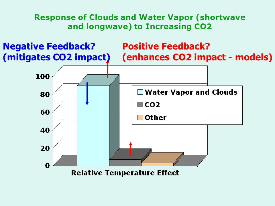 Response of Clouds and Water Vapor (shortwave and longwave) to Increasing CO2 Negative Feedback? (mitigates CO2 impact) Positive Feedback? (enhances C