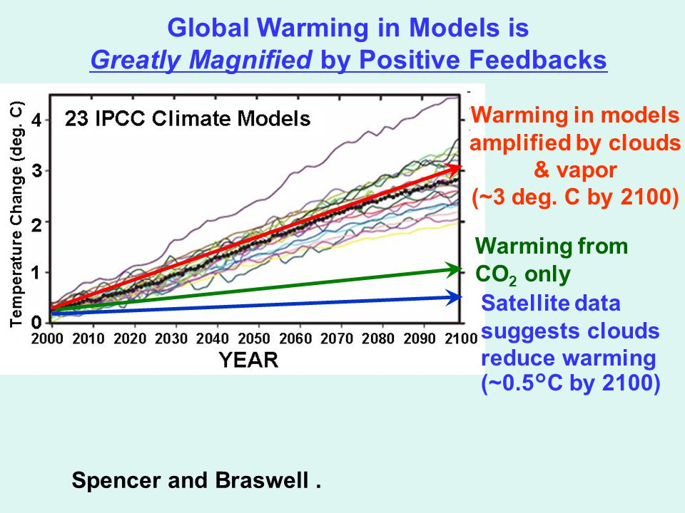 Global Warming in Models is Greatly Magnified by Positive Feedbacks Warming from CO 2 only Warming in models amplified by clouds & vapor (~3 deg.