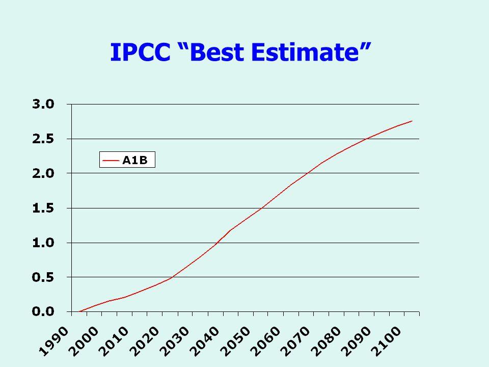 IPCC Best Estimate