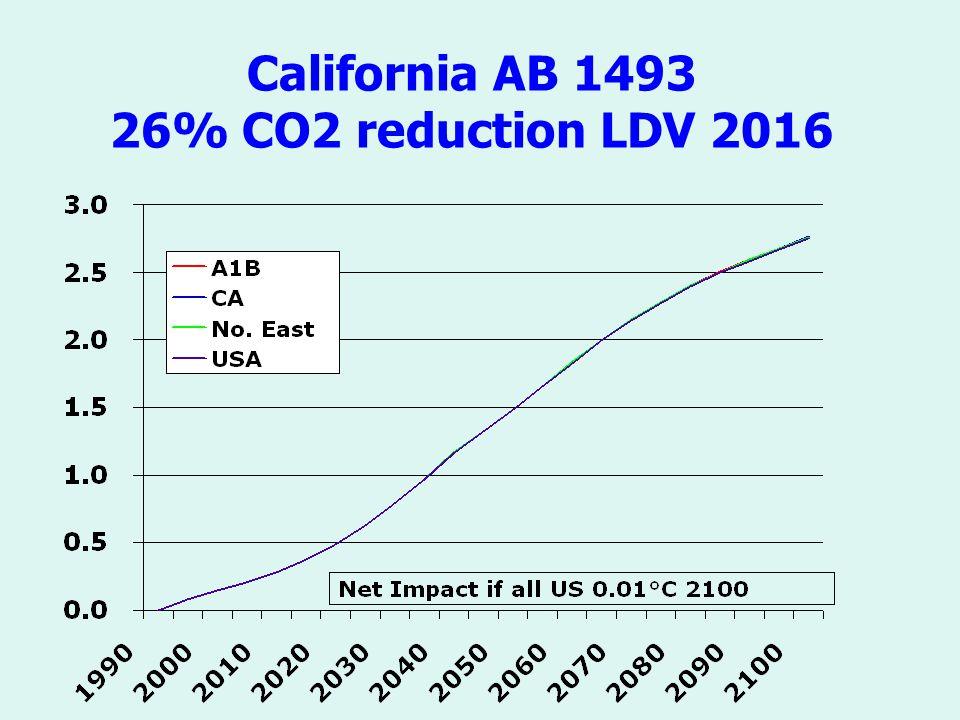 California AB 1493 26% CO2 reduction LDV 2016