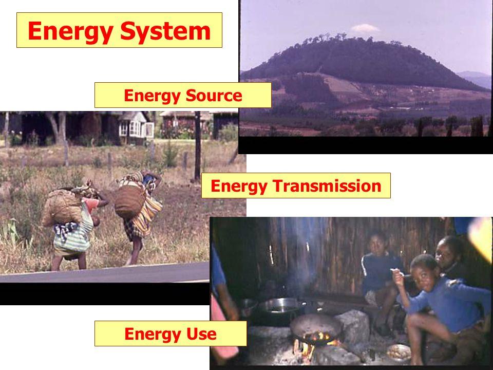 Energy Transmission Energy System Energy Use Energy Source