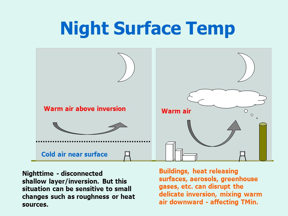 Night Surface Temp Nighttime - disconnected shallow layer/inversion.