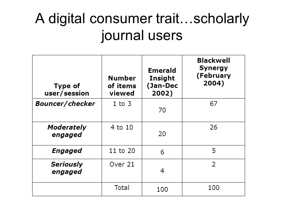 A digital consumer trait…scholarly journal users Type of user/session Number of items viewed Emerald Insight (Jan-Dec 2002) Blackwell Synergy (February 2004) Bouncer/checker1 to 3 70 67 Moderately engaged 4 to 10 20 26 Engaged11 to 20 6 5 Seriously engaged Over 21 4 2 Total 100