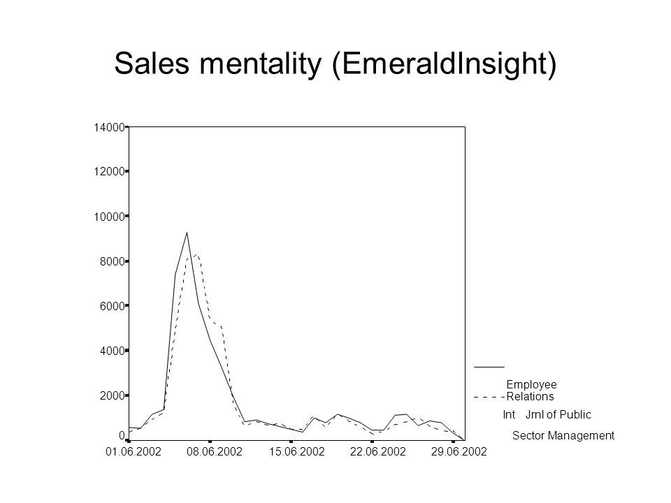 Sales mentality (EmeraldInsight)