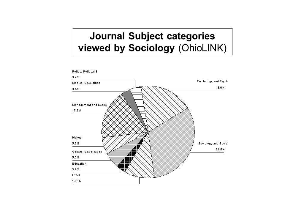 Journal Subject categories viewed by Sociology (OhioLINK)