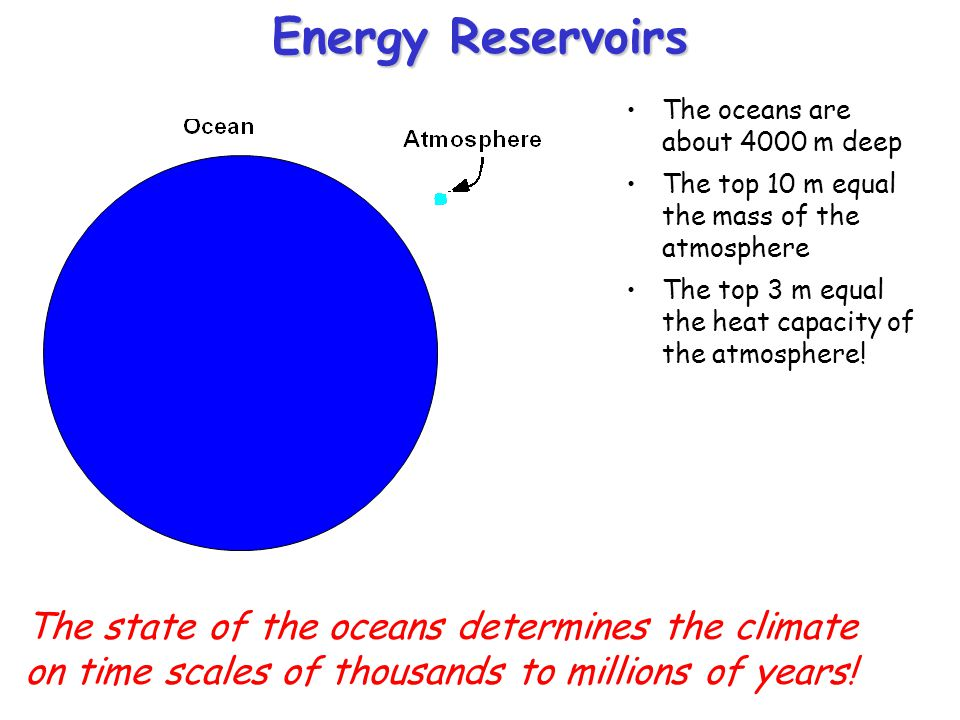 Energy Reservoirs The oceans are about 4000 m deep The top 10 m equal the mass of the atmosphere The top 3 m equal the heat capacity of the atmosphere