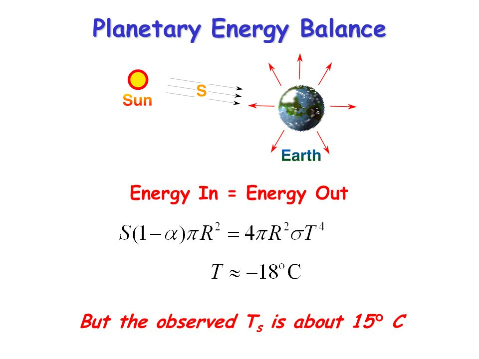 Whats Missing from the 0-D energy balance model.