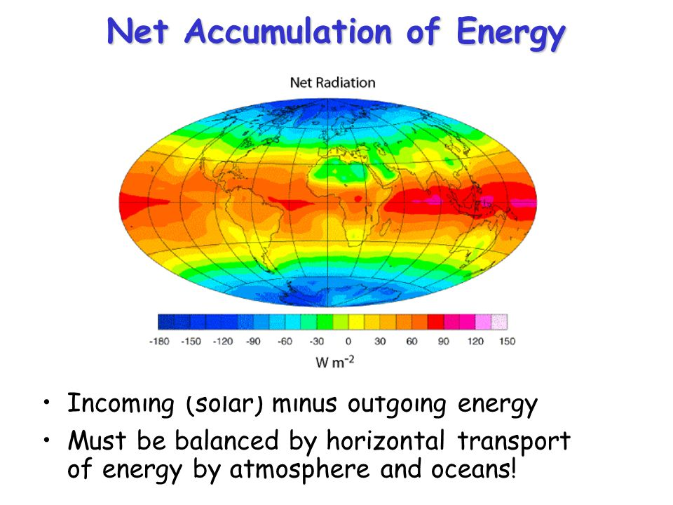 Net Accumulation of Energy Incoming (solar) minus outgoing energy Must be balanced by horizontal transport of energy by atmosphere and oceans!