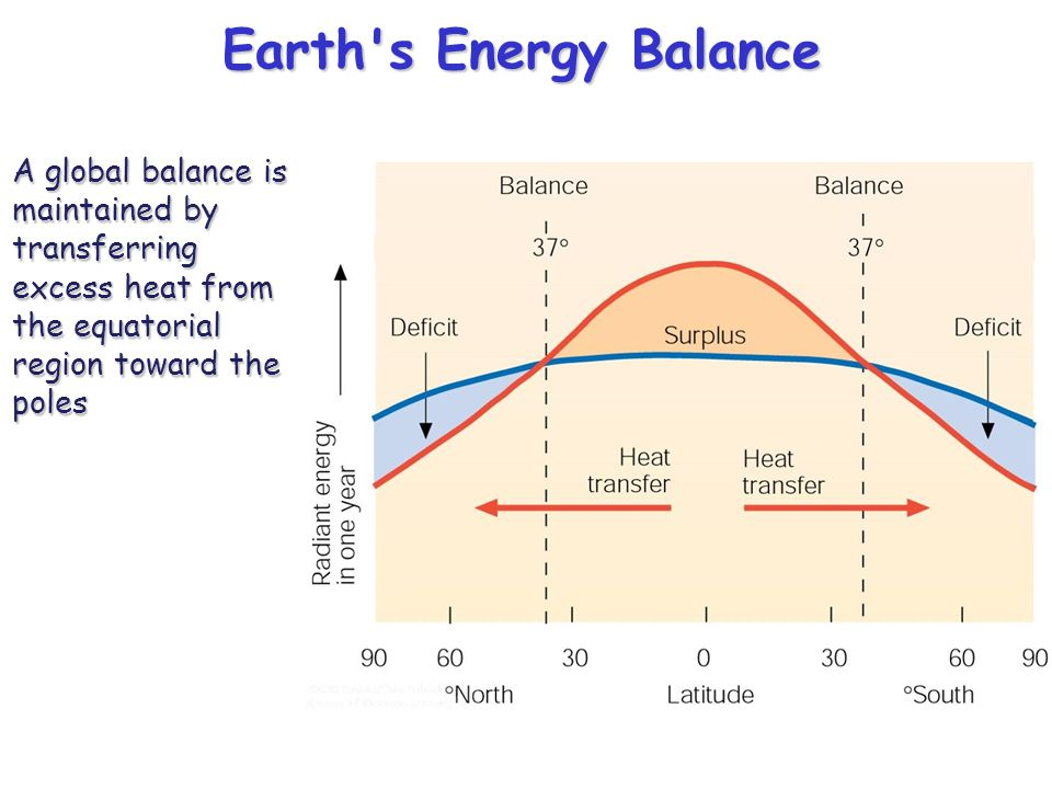 Earth's Energy Balance A global balance is maintained by transferring excess heat from the equatorial region toward the poles