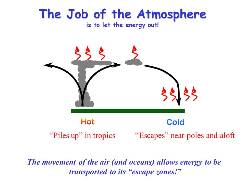The Job of the Atmosphere is to let the energy out! Piles up in tropicsEscapes near poles and aloft The movement of the air (and oceans) allows energy