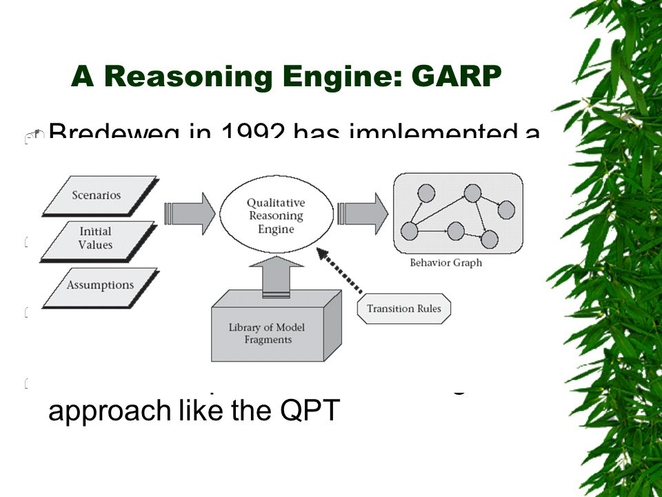A Reasoning Engine: GARP Bredeweg in 1992 has implemented a qualitative reasoning engine called GARP General Architecture for Reasoning about Physics